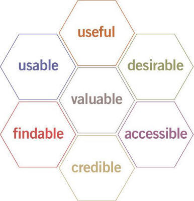 ux-honeycomb