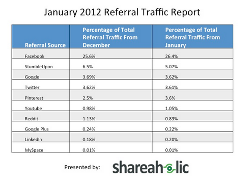 Pinterest Referral Traffic